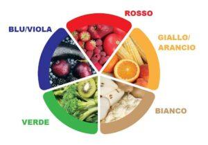 cosa mangiare in un'alimentazione sana